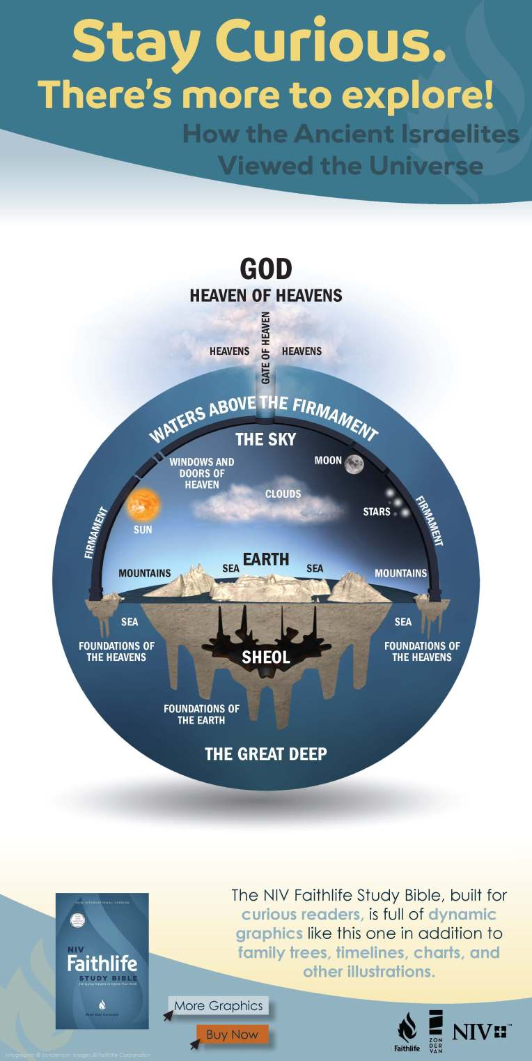 NIV-Faithlife-Infographic-Conception-of-the-Universe